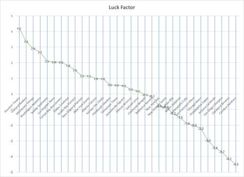 luck_factor_week_6